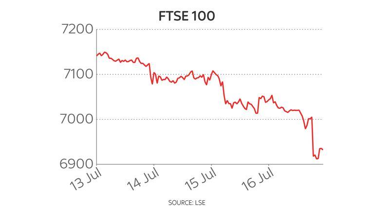 FTSE 100 joins global market plunge as COVID fears resurface